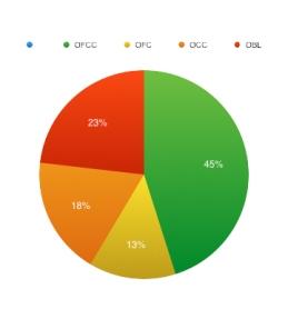 Estadística Macronutrientes